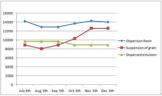Global Polytetrafluoroethylene(PTFE) Market Analysis