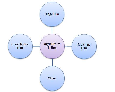 AGRICULTURAL FILM-2