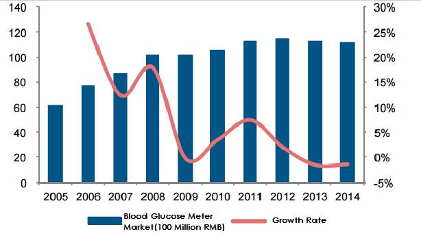 Blood Glucose Meter Market
