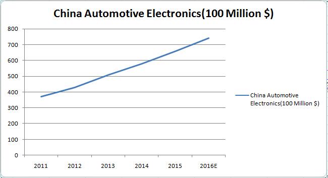 China Automotive Electronics