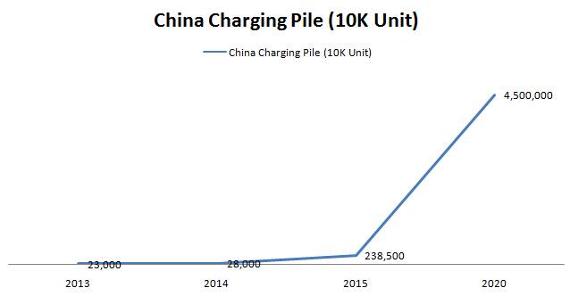 China Charging Pile