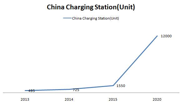 China Charging Station