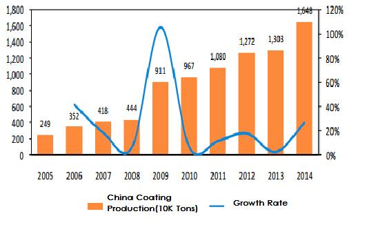 China Coating Production