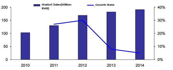 China Growth Hormone Market