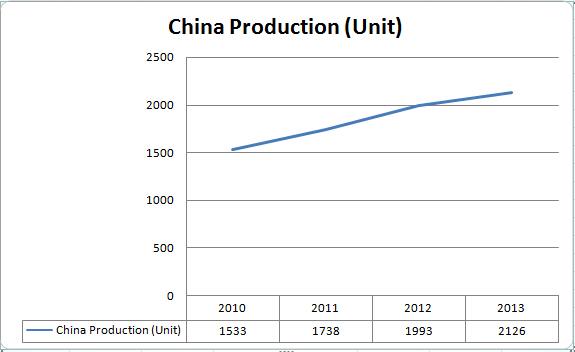 China MRI Market