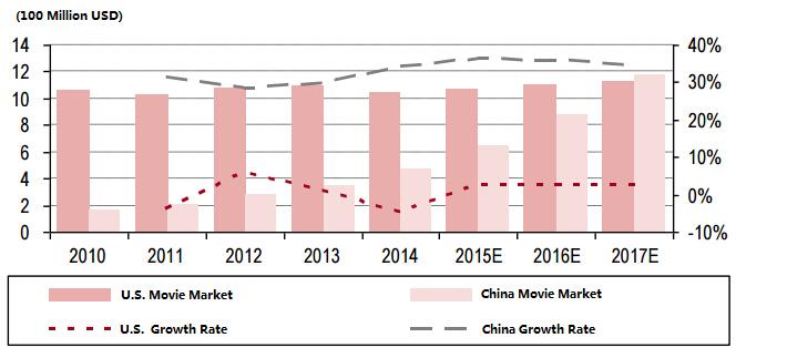 China Movie Market