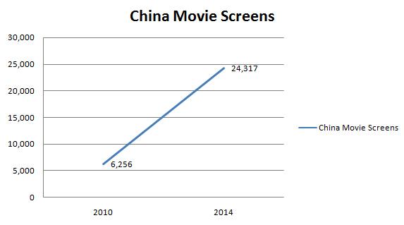 China Movie Screen
