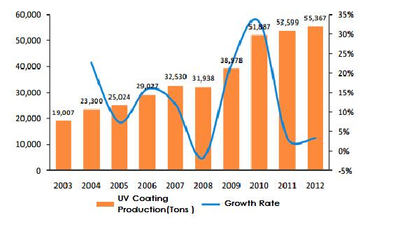 China UV Coating Production