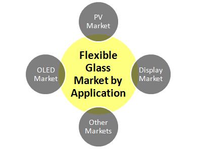Global Flexible Glass Market