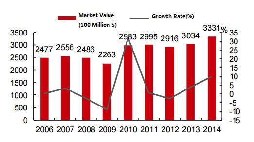 Global IC (Integrated Circuit) Market