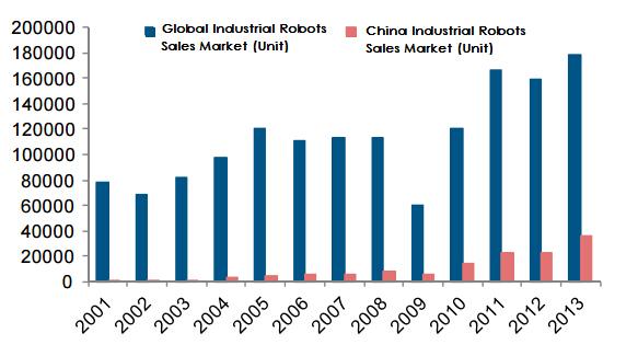 Global Industrial Robots Sales Market