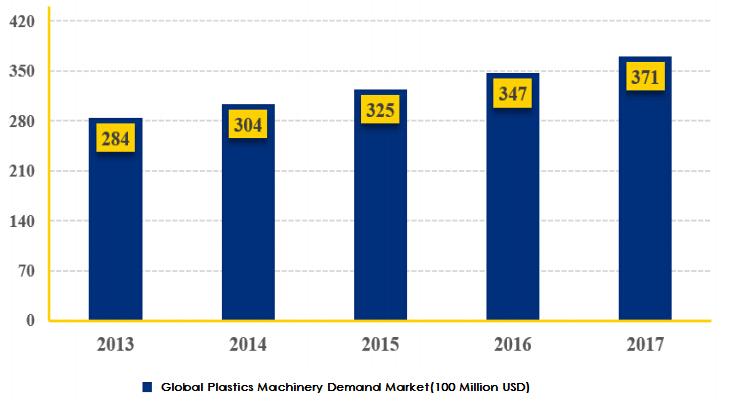 Global Plastics Machinery Demand Market