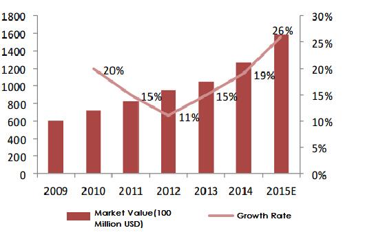 Global sensors market