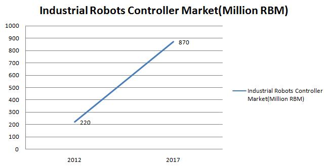 Industrial robot controller sector
