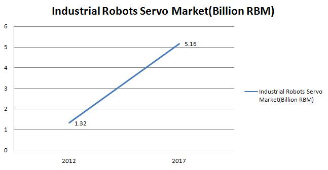 Industrial robot servo sector