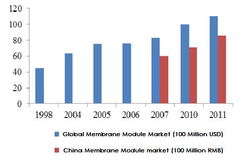 Membrane Module Market