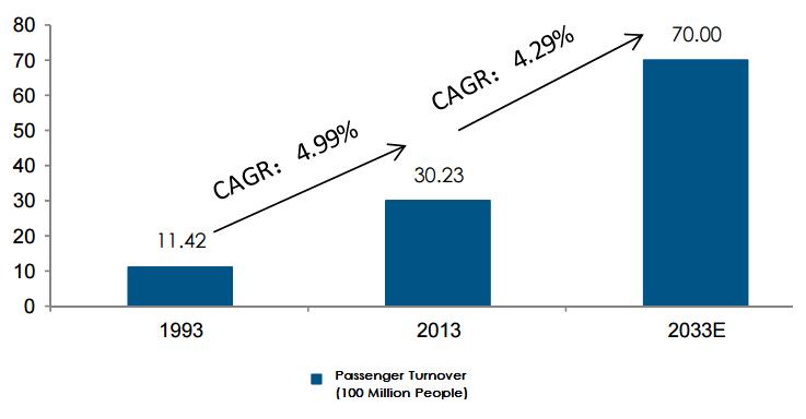 Passenger Turnover