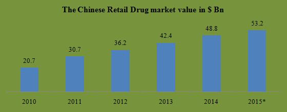 drug retails