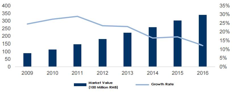 s medical information technology market