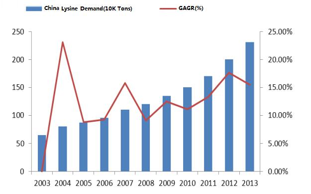 China Lysine Production Market