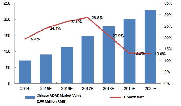 Chinese ADAS market