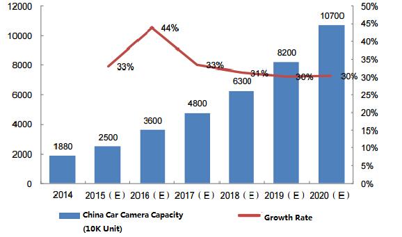 Chinese Car Camera Market
