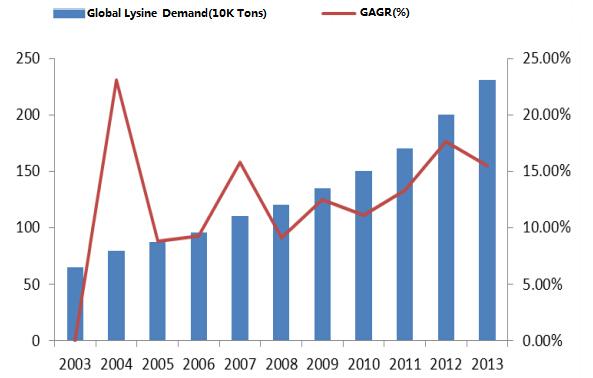 Global Lysine Production Market