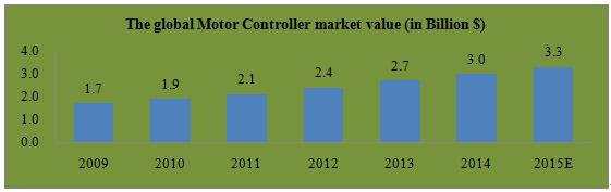 Motor Controller market