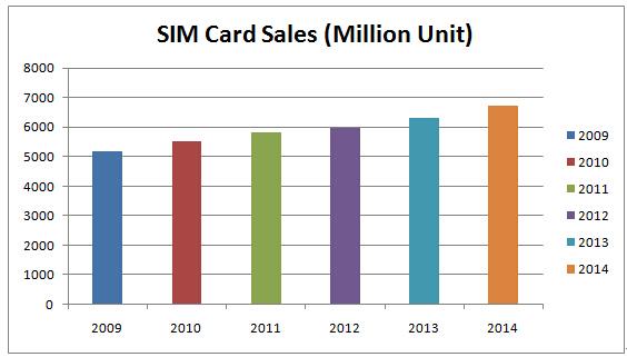 SIM Card Market