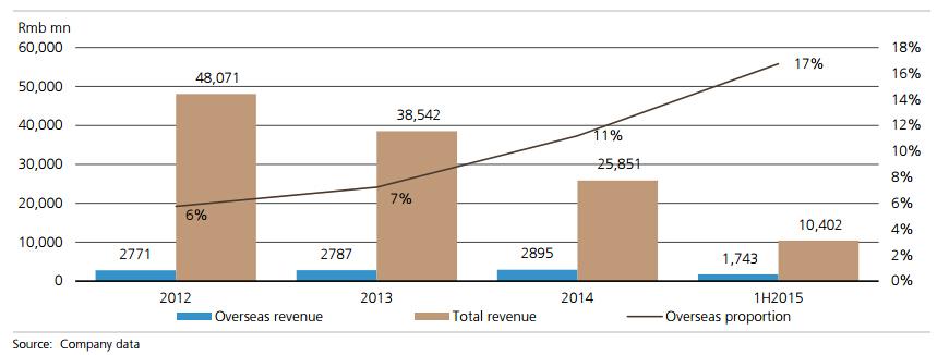 s Overseas Revenue