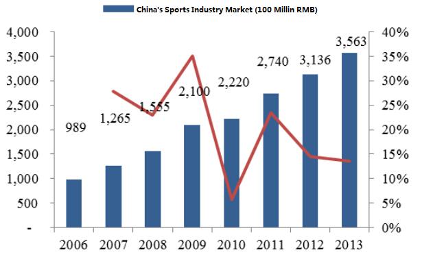 s Sports Industry Market