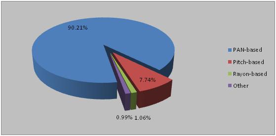 Black Gold Carbon Fiber Global Market Research Reports