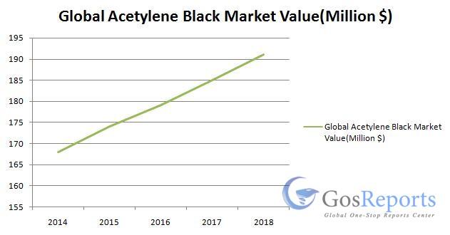 acetylene-black-market