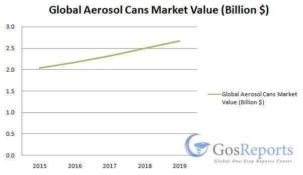 aerosol-cans-market