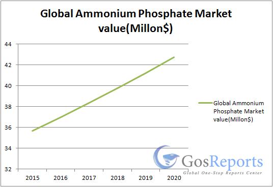 ammonium-phosphate