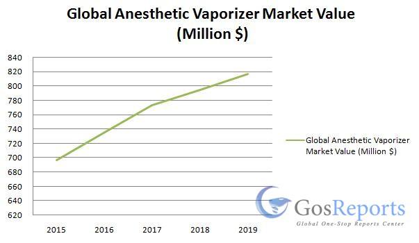 anesthetic-vaporizer-market