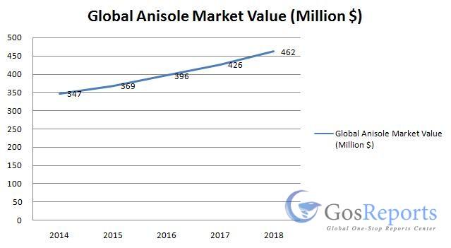 anisole-market