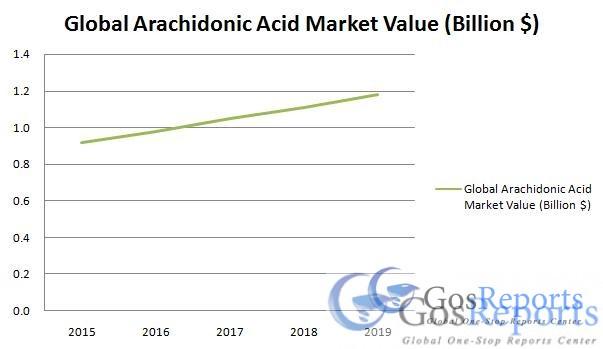 arachidonic-acid-market