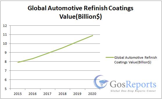 automotive-refinish-coatings