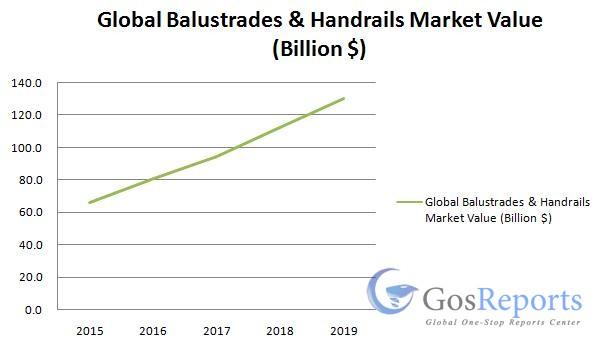 balustrades-handrails-market