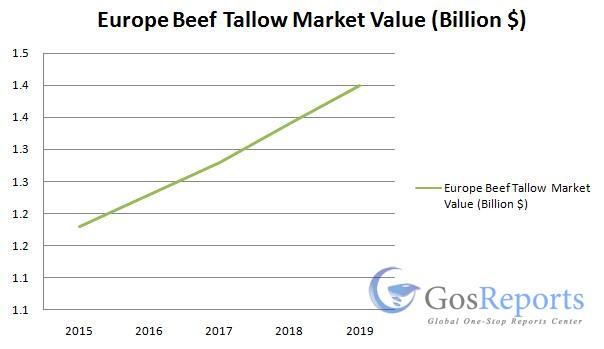 beef-tallow-market