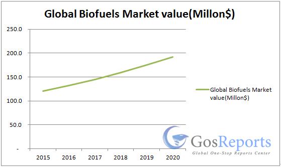 biofuels-market