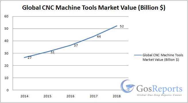 cnc-machine-tools