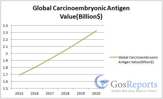 carcinoembryonic-antigen
