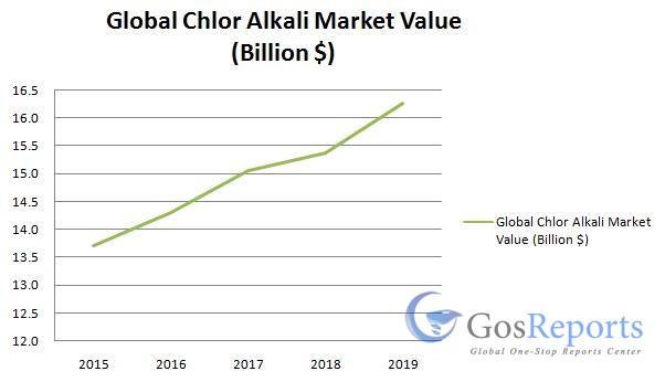 chlor-alkali-market