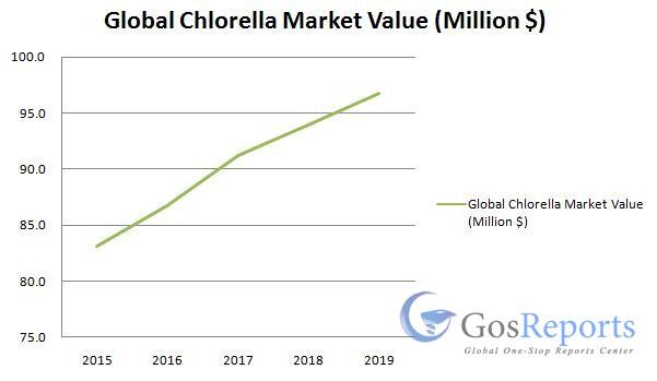 chlorella-market