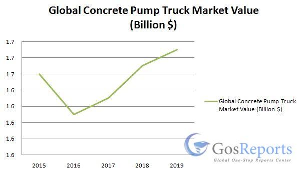 concrete-pump-truck-market