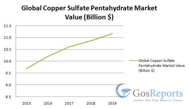 copper-sulfate-pentahydrate-market