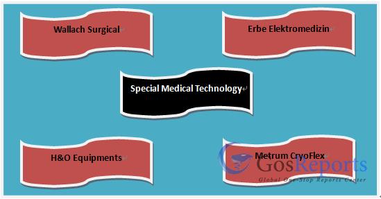 cryosurgery-units