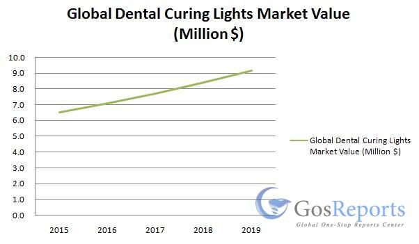 dental-curing-lights-market